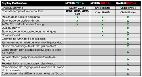Spyder3 différences