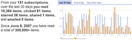 Google Reader  204